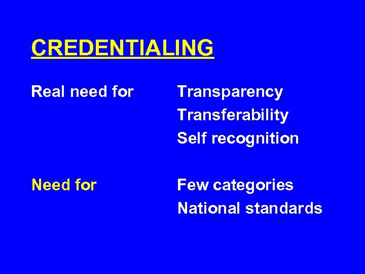 CREDENTIALING Real need for Transparency Transferability Self recognition Need for Few categories National standards