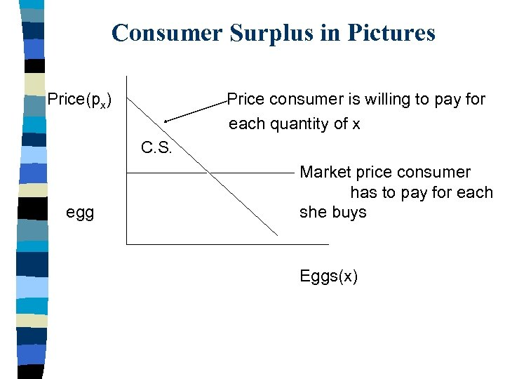 Consumer Surplus in Pictures Price(px) Price consumer is willing to pay for each quantity