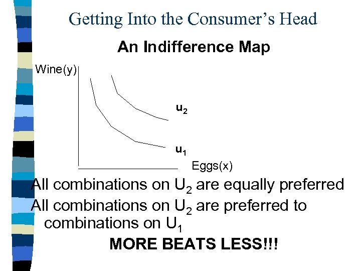 Getting Into the Consumer's Head An Indifference Map Wine(y) u 2 u 1 Eggs(x)