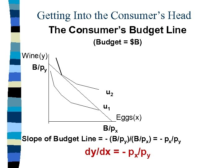 Getting Into the Consumer's Head The Consumer's Budget Line (Budget = $B) Wine(y) B/py