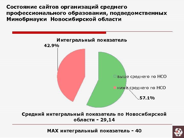 Состояние сайтов организаций среднего профессионального образования, подведомственных Минобрнауки Новосибирской области Интегральный показатель 42. 9%