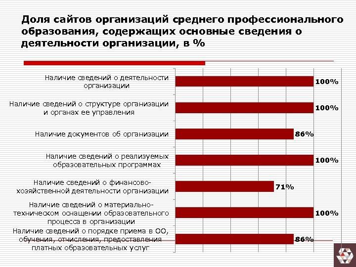 Доля сайтов организаций среднего профессионального образования, содержащих основные сведения о деятельности организации, в %