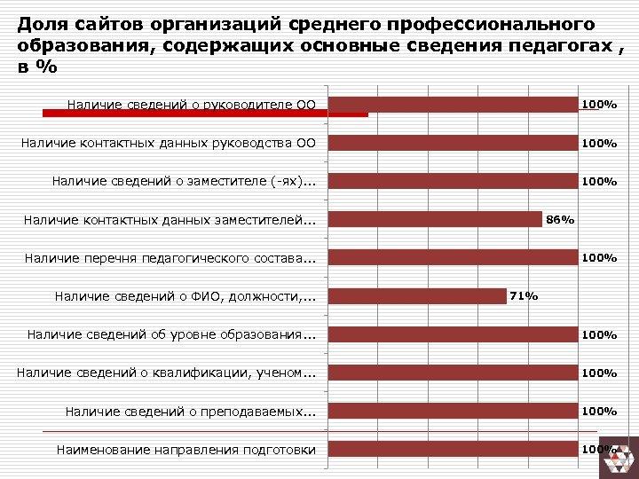 Доля сайтов организаций среднего профессионального образования, содержащих основные сведения педагогах , в% Наличие сведений