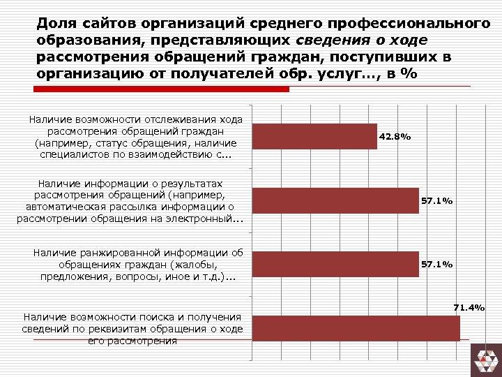 Доля сайтов организаций среднего профессионального образования, представляющих сведения о ходе рассмотрения обращений граждан, поступивших