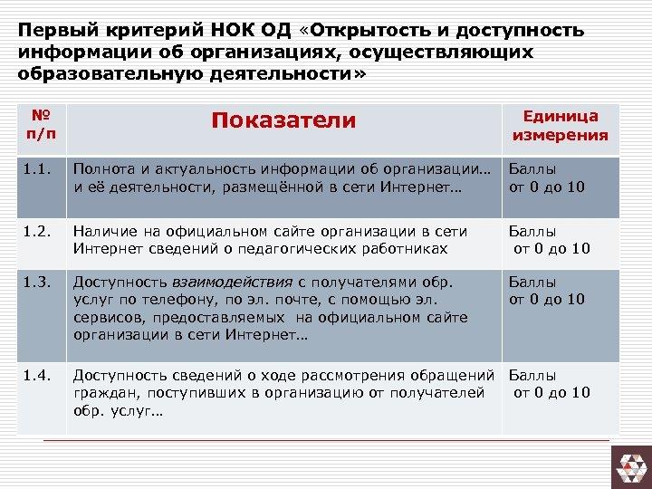 Первый критерий НОК ОД «Открытость и доступность информации об организациях, осуществляющих образовательную деятельности» №