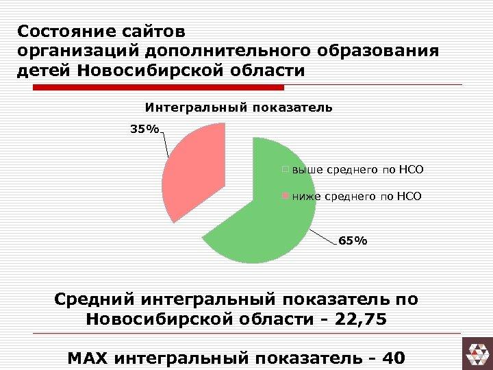 Состояние сайтов организаций дополнительного образования детей Новосибирской области Интегральный показатель 35% выше среднего по