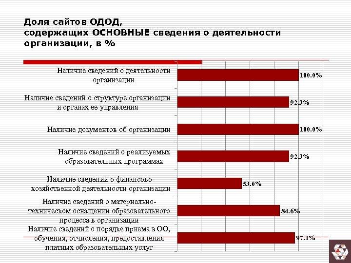 Доля сайтов ОДОД, содержащих ОСНОВНЫЕ сведения о деятельности организации, в % Наличие сведений о