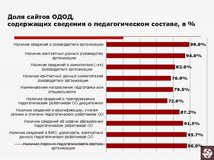 Доля сайтов ОДОД, содержащих сведения о педагогическом составе, в % 99. 0% Наличие сведений