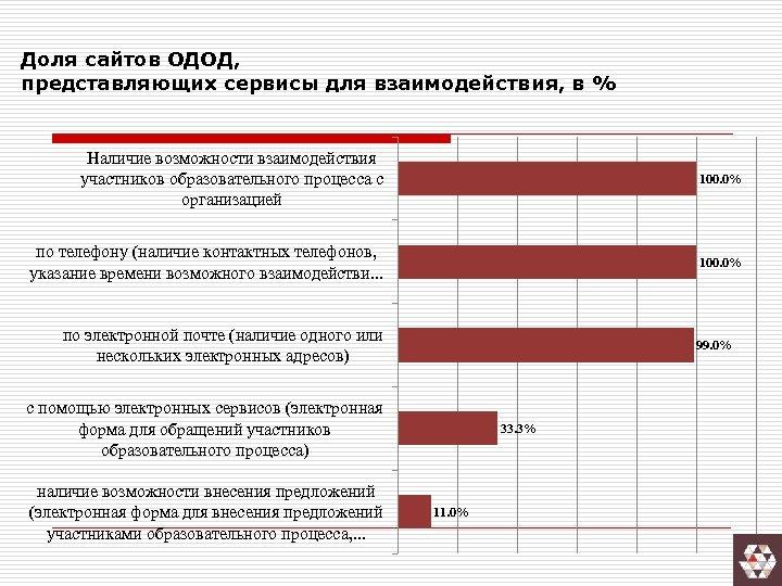 Доля сайтов ОДОД, представляющих сервисы для взаимодействия, в % Наличие возможности взаимодействия участников образовательного