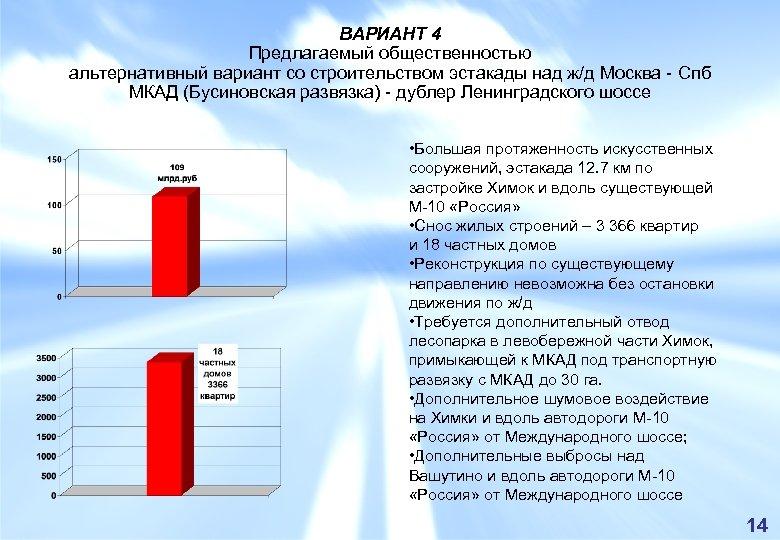 ВАРИАНТ 4 Предлагаемый общественностью альтернативный вариант со строительством эстакады над ж/д Москва - Спб