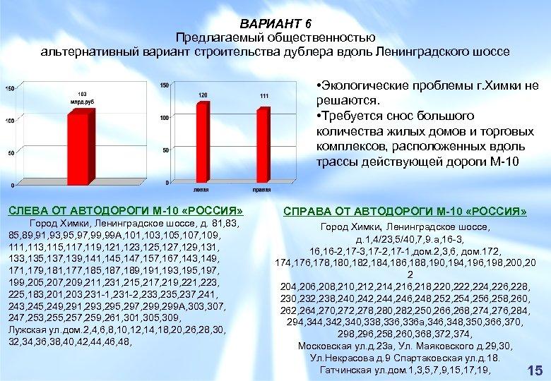 ВАРИАНТ 6 Предлагаемый общественностью альтернативный вариант строительства дублера вдоль Ленинградского шоссе • Экологические проблемы