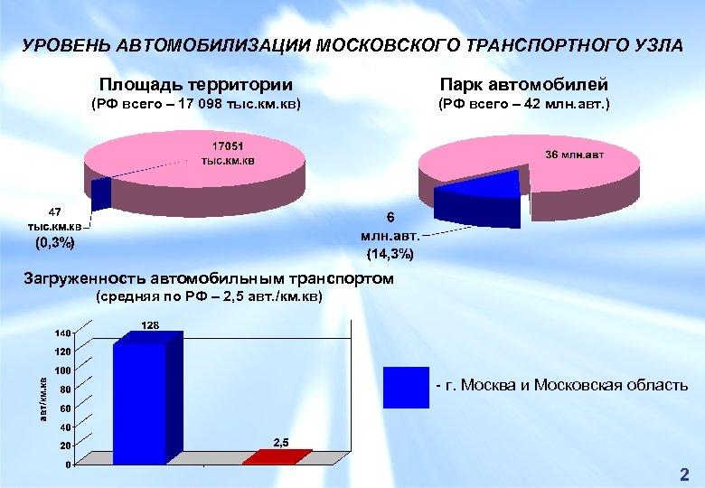 УРОВЕНЬ АВТОМОБИЛИЗАЦИИ МОСКОВСКОГО ТРАНСПОРТНОГО УЗЛА Площадь территории (РФ всего – 17 098 тыс. км.