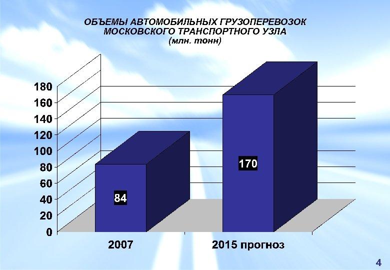 ОБЪЕМЫ АВТОМОБИЛЬНЫХ ГРУЗОПЕРЕВОЗОК МОСКОВСКОГО ТРАНСПОРТНОГО УЗЛА (млн. тонн) 4