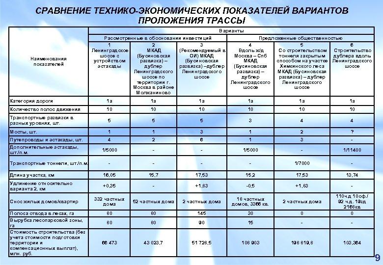 СРАВНЕНИЕ ТЕХНИКО-ЭКОНОМИЧЕСКИХ ПОКАЗАТЕЛЕЙ ВАРИАНТОВ ПРОЛОЖЕНИЯ ТРАССЫ Варианты Наименования показателей Рассмотренные в обосновании инвестиций Предложенные