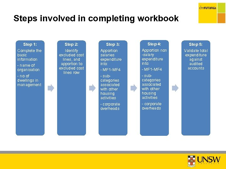 Steps involved in completing workbook Step 1: Complete the basic information - name of