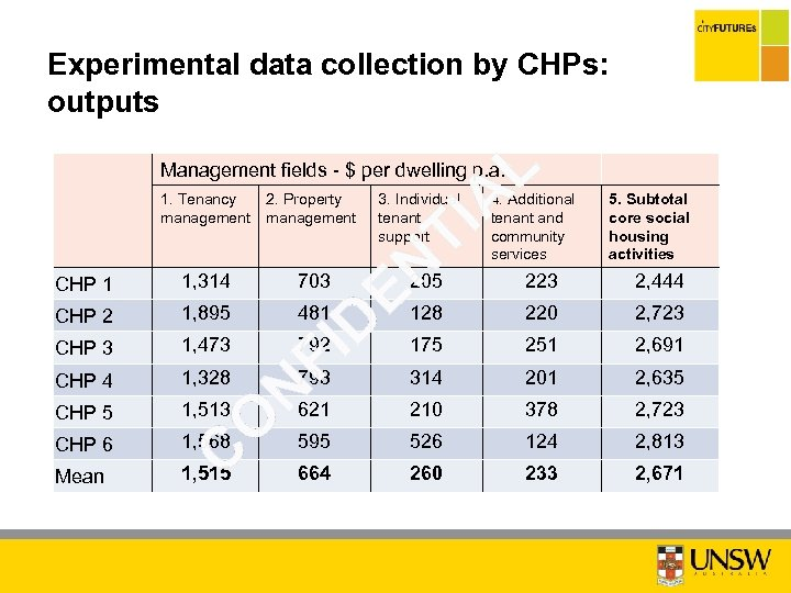Experimental data collection by CHPs: outputs Management fields - $ per dwelling p. a.