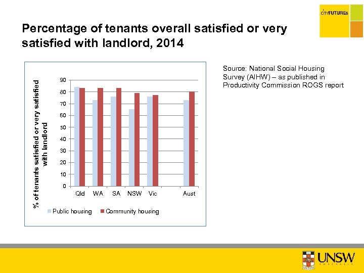 % of tenants satisfied or very satisfied with landlord Percentage of tenants overall satisfied