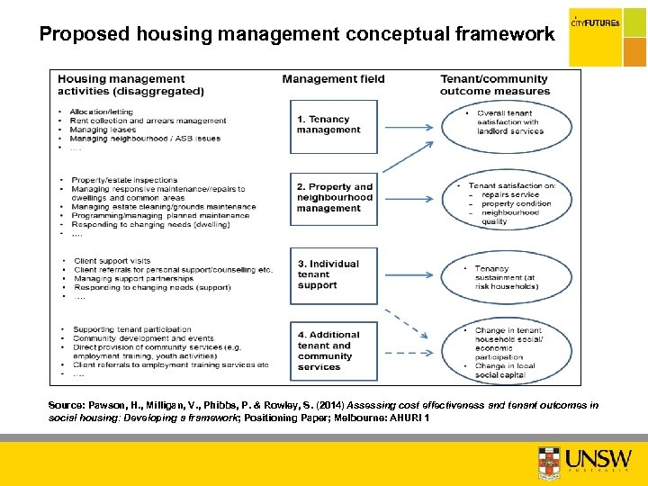 Proposed housing management conceptual framework Source: Pawson, H. , Milligan, V. , Phibbs, P.