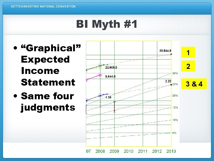 """BETTERINVESTING NATIONAL CONVENTION BI Myth #1 • """"Graphical"""" Expected Income Statement • Same four"""