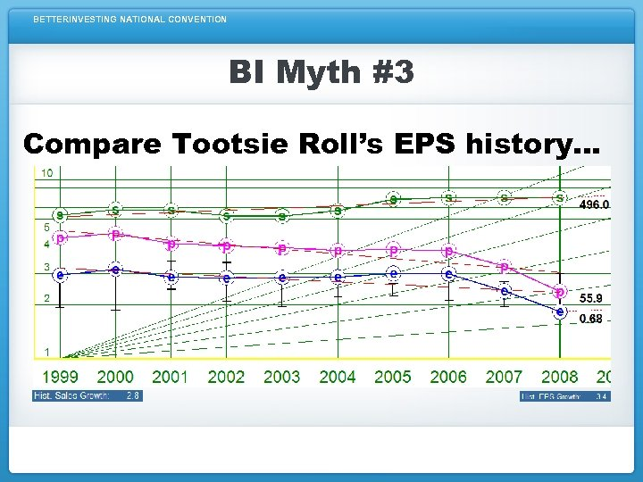 BETTERINVESTING NATIONAL CONVENTION BI Myth #3 Compare Tootsie Roll's EPS history…