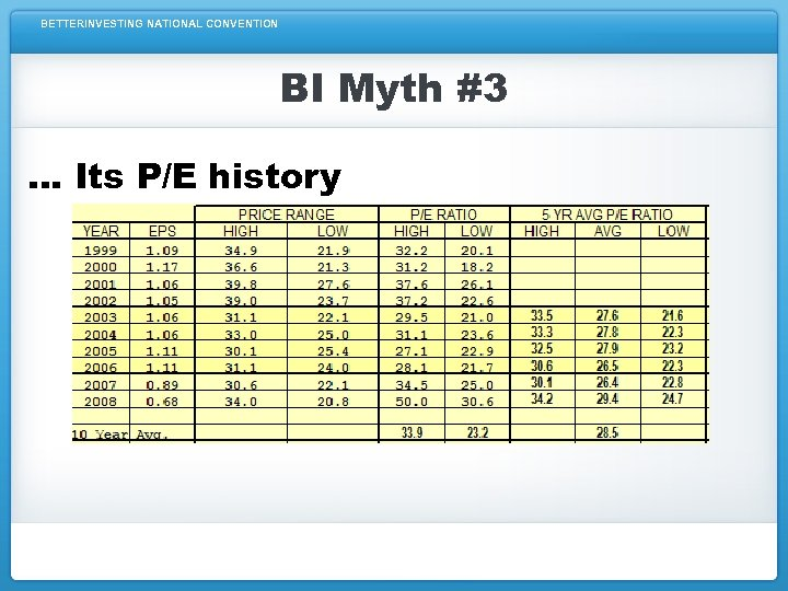BETTERINVESTING NATIONAL CONVENTION BI Myth #3 … Its P/E history