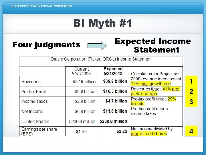 BETTERINVESTING NATIONAL CONVENTION BI Myth #1 Four judgments Expected Income Statement 1 2 3