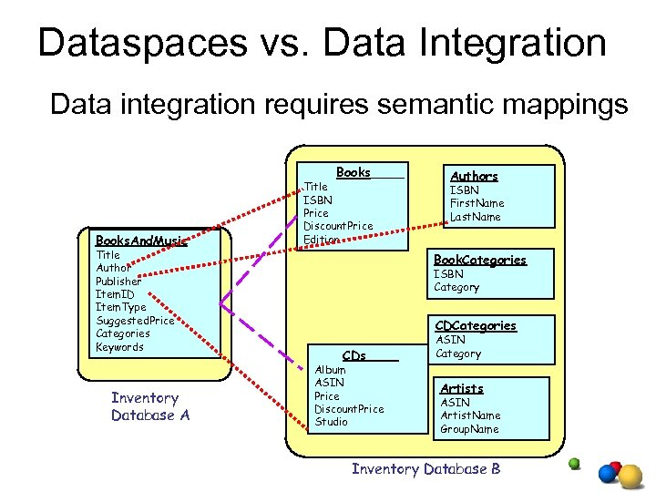 Dataspaces vs. Data Integration Data integration requires semantic mappings Books. And. Music Title Author