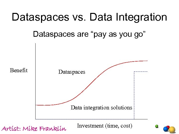 "Dataspaces vs. Data Integration Dataspaces are ""pay as you go"" Benefit Dataspaces Data integration"