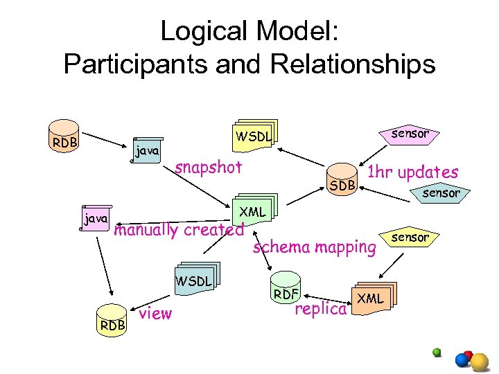Logical Model: Participants and Relationships RDB java snapshot SDB 1 hr updates sensor XML