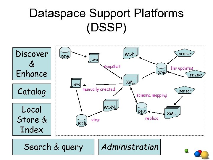 Dataspace Support Platforms (DSSP) Discover & Enhance Catalog Local Store & Index RDB sensor