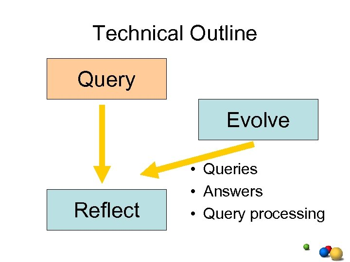 Technical Outline Query Evolve Reflect • Queries • Answers • Query processing