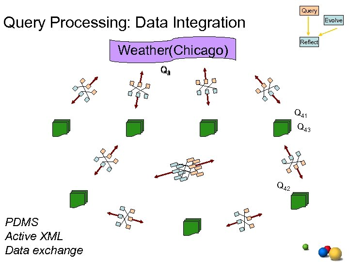 Query Processing: Data Integration Evolve Reflect Weather(Chicago) Q 1 4 3 2 Q 41