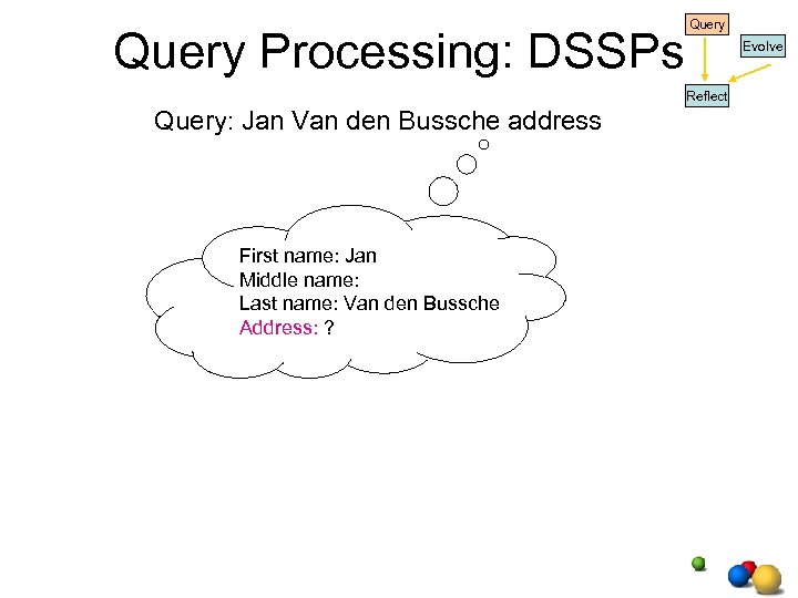 Query Processing: DSSPs Query Evolve Reflect Query: Jan Van den Bussche address First name: