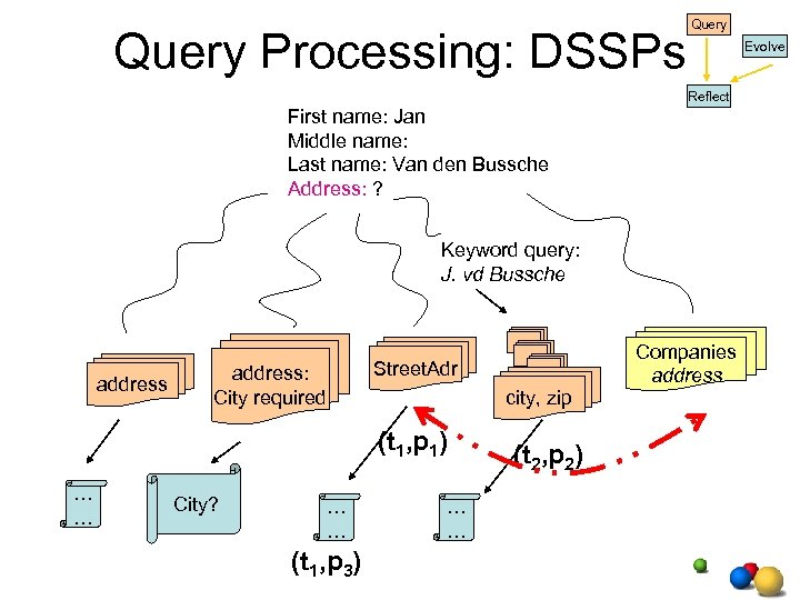 Query Processing: DSSPs Query Evolve Reflect First name: Jan Middle name: Last name: Van