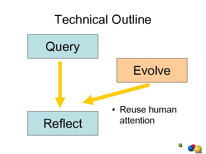 Technical Outline Query Evolve Reflect • Reuse human attention