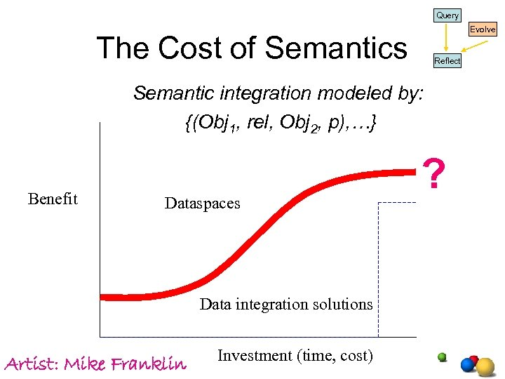 Query Evolve The Cost of Semantics Reflect Semantic integration modeled by: {(Obj 1, rel,