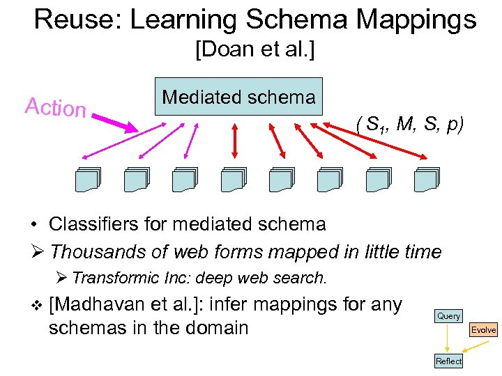 Reuse: Learning Schema Mappings [Doan et al. ] Action Mediated schema ( S 1,