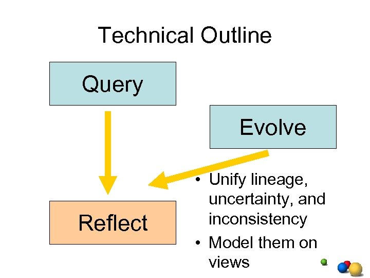 Technical Outline Query Evolve Reflect • Unify lineage, uncertainty, and inconsistency • Model them