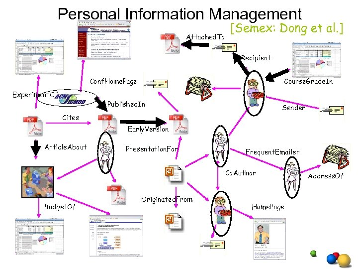 Personal Information Management Attached. To [Semex: Dong et al. ] Recipient Conf. Home. Page