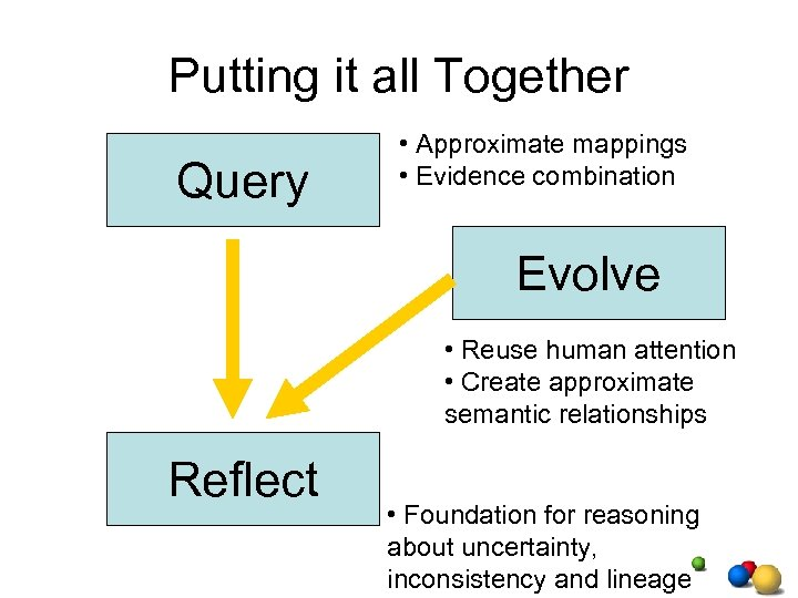 Putting it all Together Query • Approximate mappings • Evidence combination Evolve • Reuse