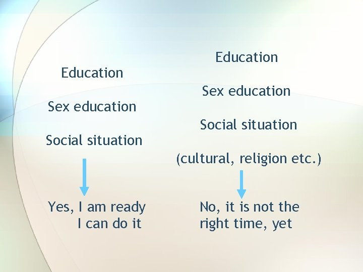 Education Sex education Social situation (cultural, religion etc. ) Yes, I am ready I