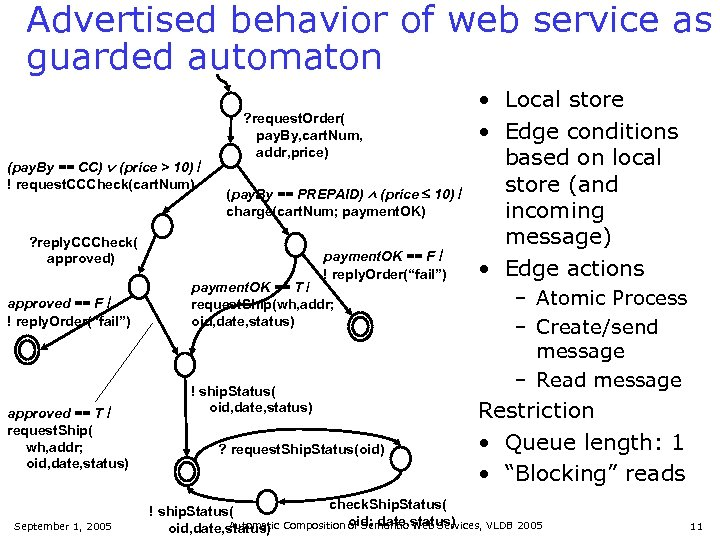 Advertised behavior of web service as guarded automaton (pay. By == CC) (price >
