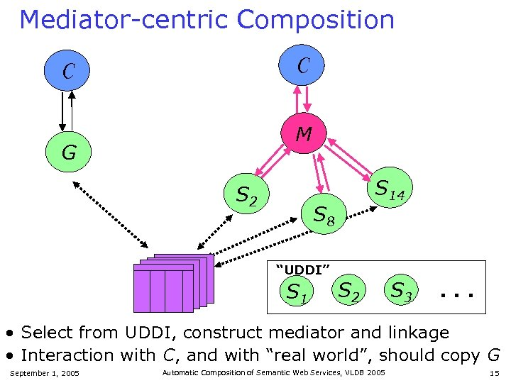 Mediator-centric Composition C C M ? ? ? G S 2 S 14 S