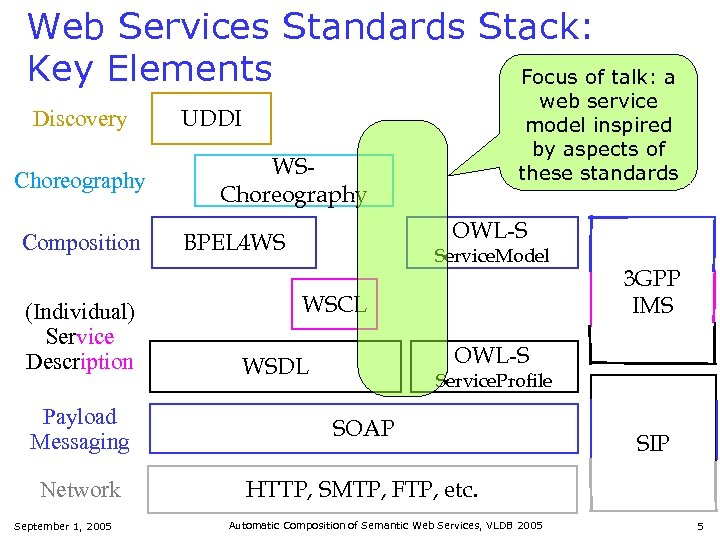 Web Services Standards Stack: Key Elements Focus of talk: a Discovery Choreography Composition (Individual)
