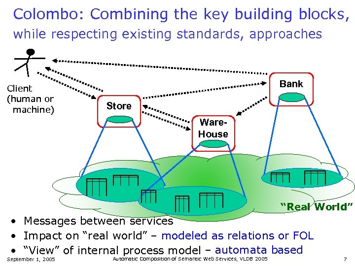 Colombo: Combining the key building blocks, while respecting existing standards, approaches Client (human or