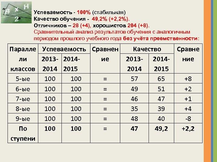 Успеваемость - 100% (стабильная) Качество обучения - 49, 2% (+2, 2%). Отличников – 28