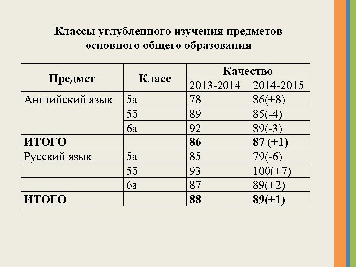 Классы углубленного изучения предметов основного общего образования Предмет Английский язык ИТОГО Русский язык ИТОГО