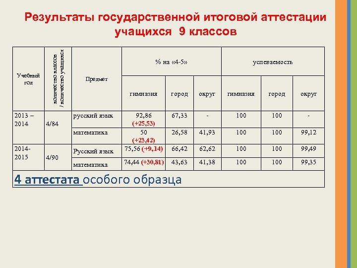 Учебный год 2013 – 2014 количество классов / количество учащихся Результаты государственной итоговой аттестации