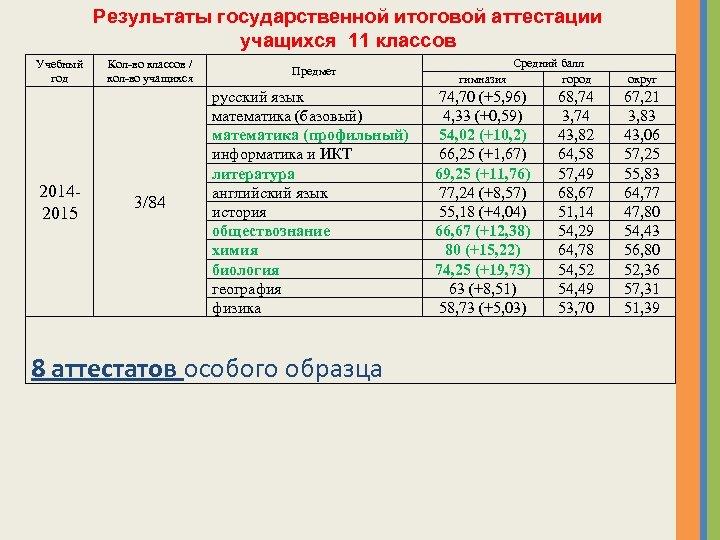 Результаты государственной итоговой аттестации учащихся 11 классов Учебный год 20142015 Кол-во классов / кол-во