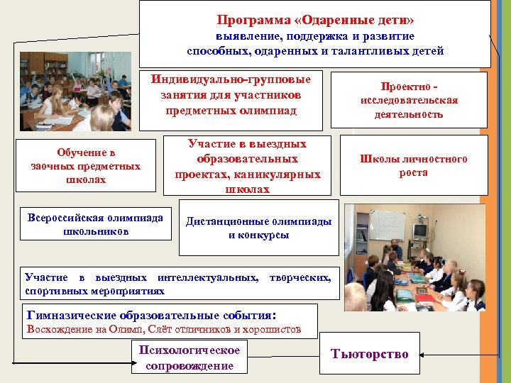 Программа «Одаренные дети» выявление, поддержка и развитие способных, одаренных и талантливых детей Индивидуально-групповые занятия